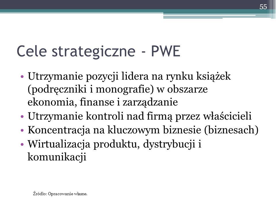 Cele strategiczne - PWE Utrzymanie pozycji lidera na rynku książek (podręczniki i monografie) w obszarze ekonomia, finanse i zarządzanie Utrzymanie kontroli nad firmą przez właścicieli Koncentracja na kluczowym biznesie (biznesach) Wirtualizacja produktu, dystrybucji i komunikacji 55 Źródło: Opracowanie własne.