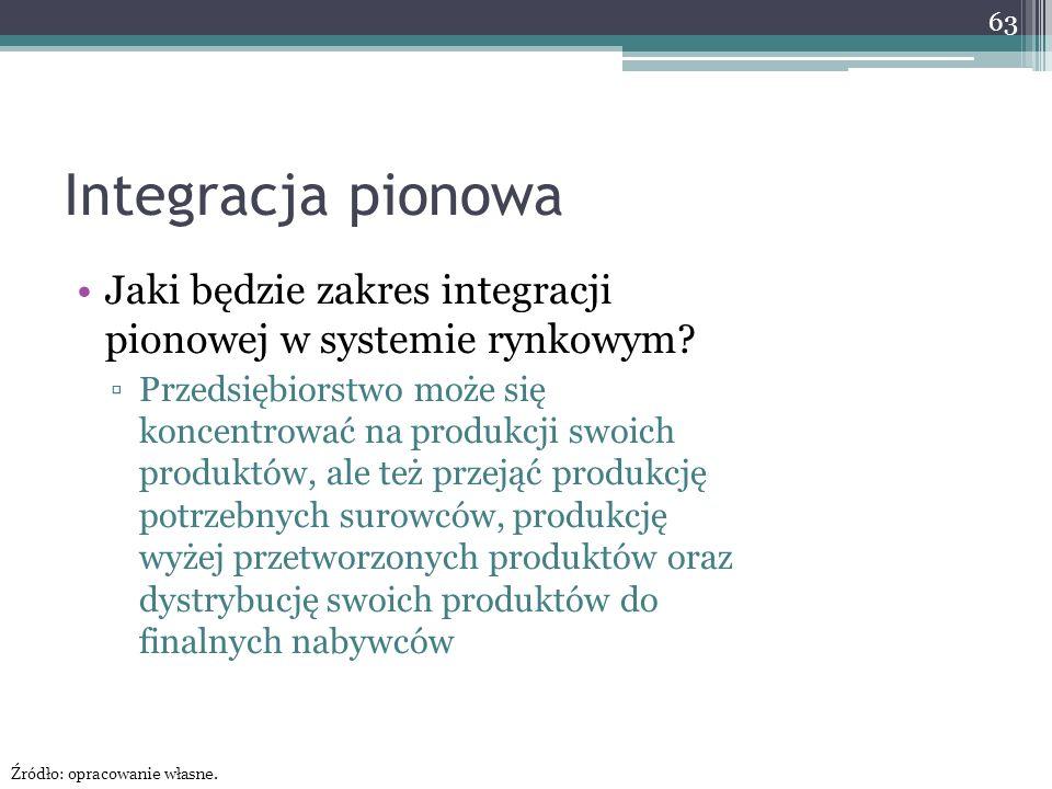 Integracja pionowa Jaki będzie zakres integracji pionowej w systemie rynkowym.