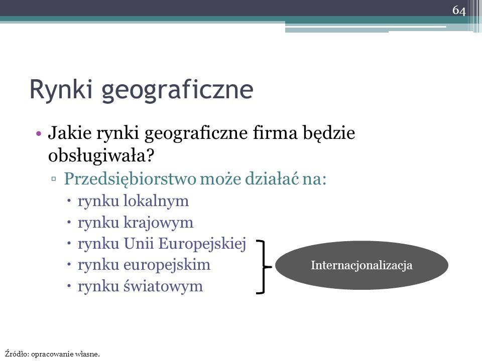 Rynki geograficzne Jakie rynki geograficzne firma będzie obsługiwała.