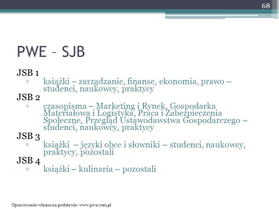 PWE – SJB JSB 1 ▫książki – zarządzanie, finanse, ekonomia, prawo – studenci, naukowcy, praktycy JSB 2 ▫czasopisma – Marketing i Rynek, Gospodarka Materiałowa i Logistyka, Praca i Zabezpieczenia Społeczne, Przegląd Ustawodawstwa Gospodarczego – studenci, naukowcy, praktycy JSB 3 ▫książki – języki obce i słowniki – studenci, naukowcy, praktycy, pozostali JSB 4 ▫książki – kulinaria – pozostali Opracowanie własne na podstawie: www.pwe.com.pl 68