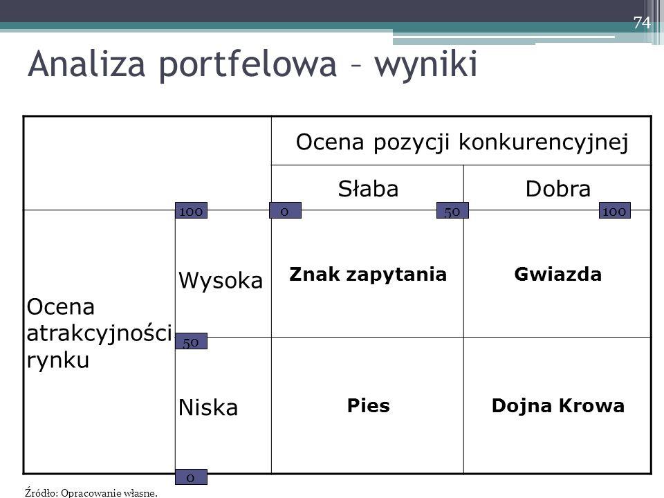 Analiza portfelowa – wyniki Ocena pozycji konkurencyjnej SłabaDobra Ocena atrakcyjności rynku Wysoka Znak zapytaniaGwiazda Niska PiesDojna Krowa 100 50 0 0 100 74 Źródło: Opracowanie własne.