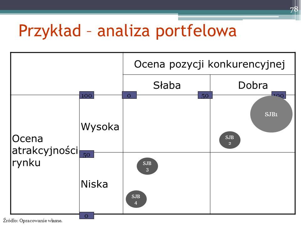 Przykład – analiza portfelowa Ocena pozycji konkurencyjnej SłabaDobra Ocena atrakcyjności rynku Wysoka Niska 100 50 0 0 100 78 SJB1 SJB 2 Źródło: Opracowanie własne.