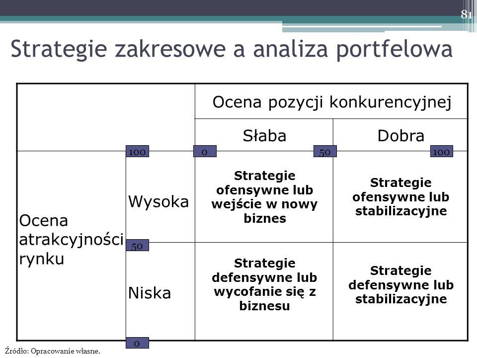 Strategie zakresowe a analiza portfelowa Ocena pozycji konkurencyjnej SłabaDobra Ocena atrakcyjności rynku Wysoka Strategie ofensywne lub wejście w nowy biznes Strategie ofensywne lub stabilizacyjne Niska Strategie defensywne lub wycofanie się z biznesu Strategie defensywne lub stabilizacyjne 100 50 0 0 100 81 Źródło: Opracowanie własne.