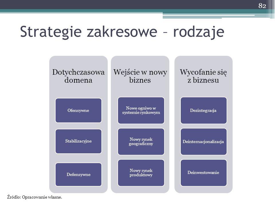 Strategie zakresowe – rodzaje 82 Dotychczasowa domena Ofensywne Stabilizacyjne Defensywne Wejście w nowy biznes Nowe ogniwo w systemie rynkowym Nowy rynek geograficzny Nowy rynek produktowy Wycofanie się z biznesu Dezintegracja Deinternacjonalizacja Deinwestowanie Źródło: Opracowanie własne.