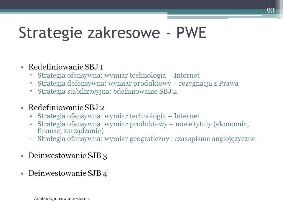 Strategie zakresowe - PWE Redefiniowanie SBJ 1 ▫Strategia ofensywna: wymiar technologia – Internet ▫Strategia defensywna: wymiar produktowy – rezygnacja z Prawa ▫Strategia stabilizacyjna: edefiniowanie SBJ 2 Redefiniowanie SBJ 2 ▫Strategia ofensywna: wymiar technologia – Internet ▫Strategia ofensywna: wymiar produktowy – nowe tytuły (ekonomia, finanse, zarządzanie) ▫Strategia ofensywna: wymiar geograficzny : czasopisma anglojęzyczne Deinwestowanie SJB 3 Deinwestowanie SJB 4 93 Źródło: Opracowanie własne.