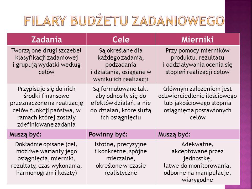 ZadaniaCeleMierniki Tworzą one drugi szczebel klasyfikacji zadaniowej i grupują wydatki według celów Są określane dla każdego zadania, podzadania i dz