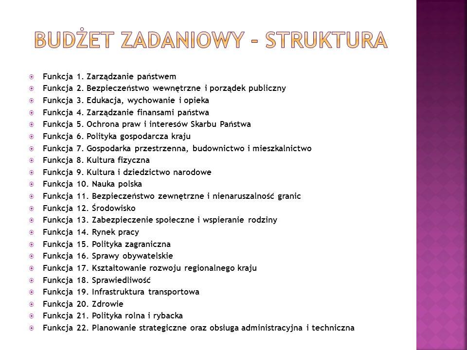  Funkcja 1. Zarządzanie państwem  Funkcja 2. Bezpieczeństwo wewnętrzne i porządek publiczny  Funkcja 3. Edukacja, wychowanie i opieka  Funkcja 4.