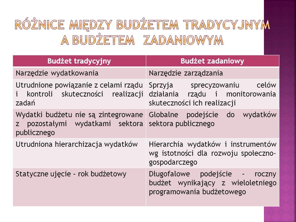 Budżet tradycyjnyBudżet zadaniowy Narzędzie wydatkowaniaNarzędzie zarządzania Utrudnione powiązanie z celami rządu i kontroli skuteczności realizacji
