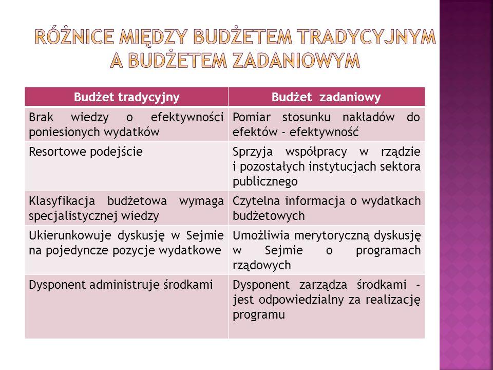 Budżet tradycyjnyBudżet zadaniowy Brak wiedzy o efektywności poniesionych wydatków Pomiar stosunku nakładów do efektów - efektywność Resortowe podejśc