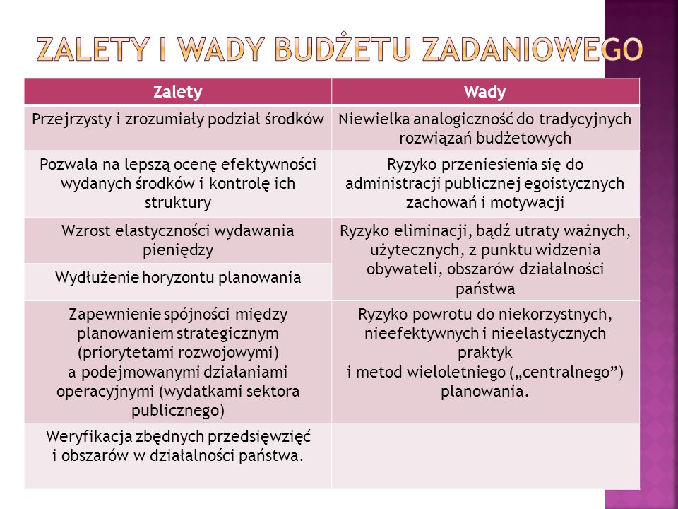ZaletyWady Przejrzysty i zrozumiały podział środkówNiewielka analogiczność do tradycyjnych rozwiązań budżetowych Pozwala na lepszą ocenę efektywności