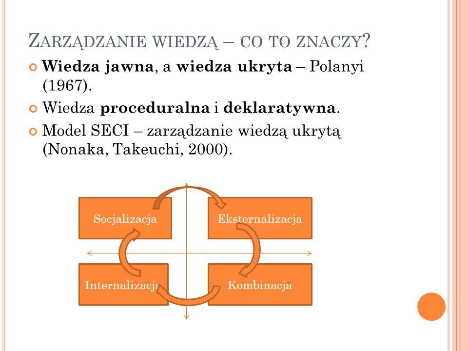 Z ARZĄDZANIE WIEDZĄ – CO TO ZNACZY . Wiedza jawna, a wiedza ukryta – Polanyi (1967).