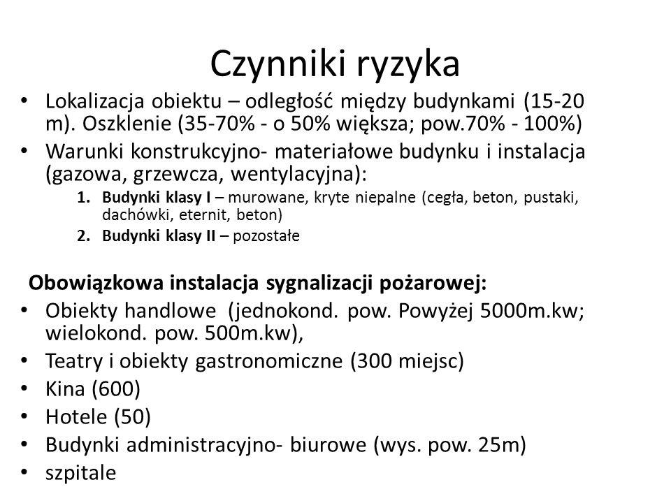 Czynniki ryzyka Lokalizacja obiektu – odległość między budynkami (15-20 m).