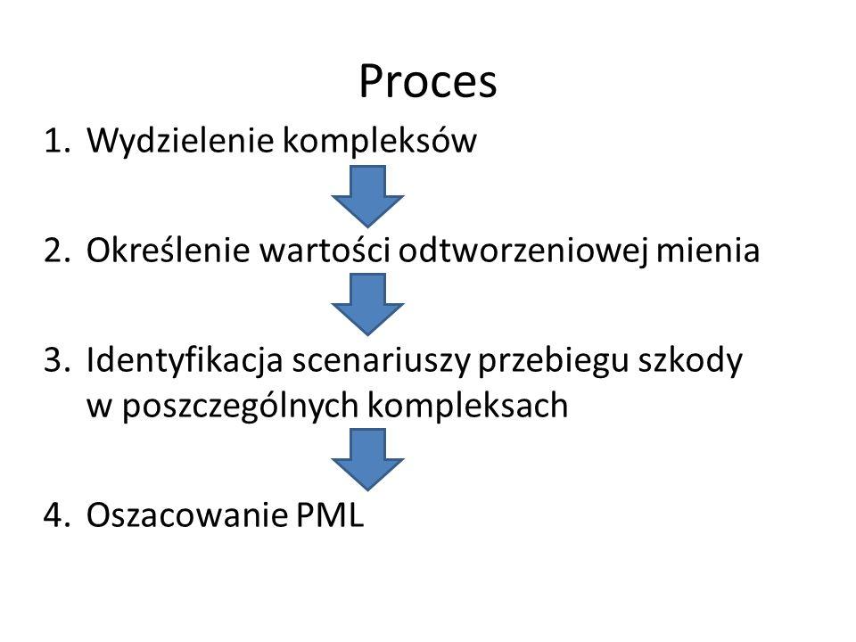 Proces 1.Wydzielenie kompleksów 2.Określenie wartości odtworzeniowej mienia 3.Identyfikacja scenariuszy przebiegu szkody w poszczególnych kompleksach 4.Oszacowanie PML