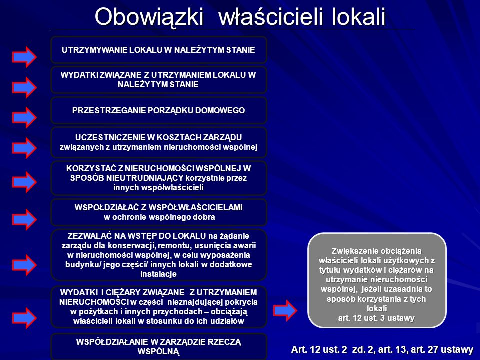 Obowiązki właścicieli lokali Art. 12 ust. 2 zd. 2, art.