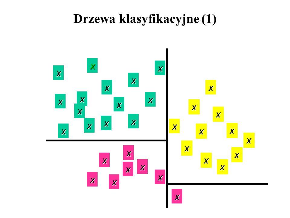 x x x x x x x x x x x x x x x x x x x x x x x x x x x x x x x x x Drzewa klasyfikacyjne (1)
