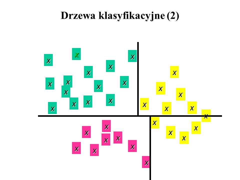 x x x x x x x x x x x x x x x x x x x x x x x x x x x x x x x x x Drzewa klasyfikacyjne (2)