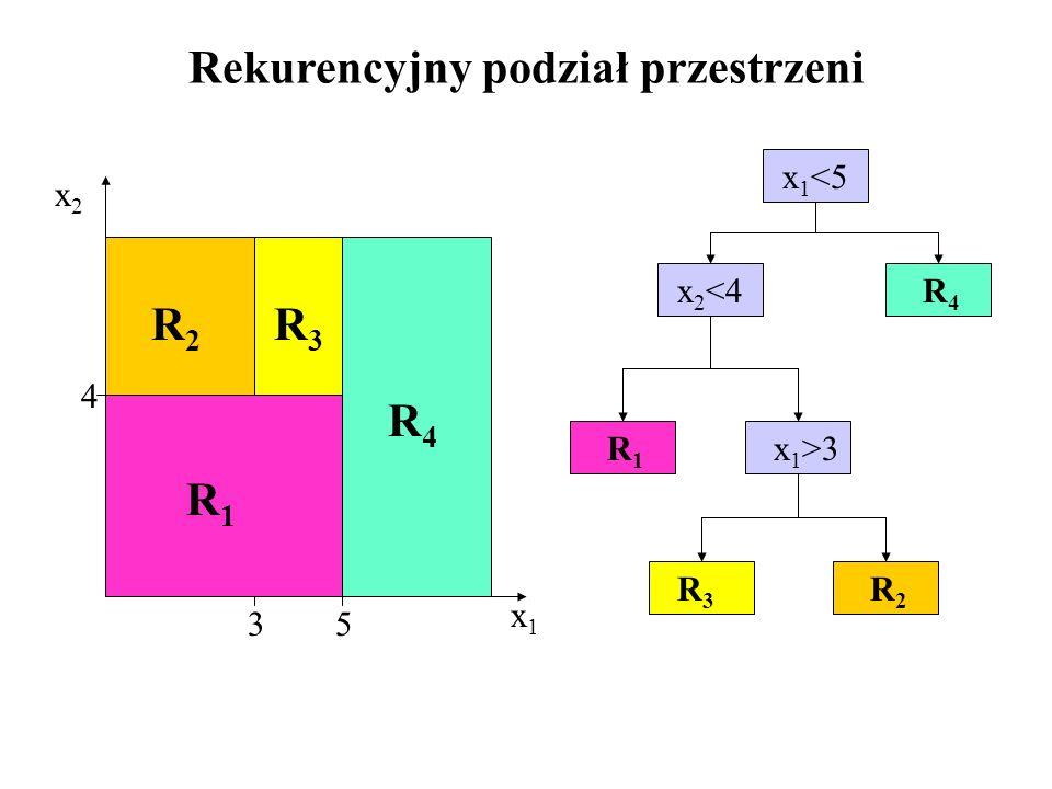 Rekurencyjny podział przestrzeni x 1 <5 x 2 <4 x 1 >3 x1x1 x2x2 4 35 R1R1 R1R1 R2R2 R2R2 R3R3 R3R3 R4R4 R4R4