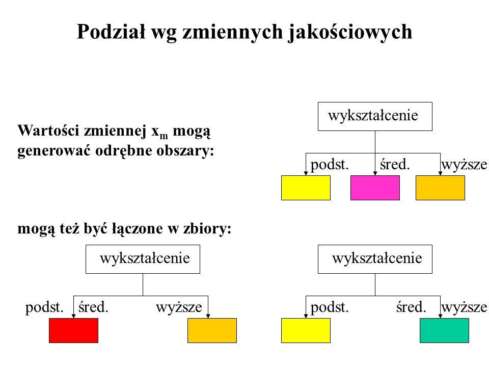 Wartości zmiennej x m mogą generować odrębne obszary: mogą też być łączone w zbiory: wykształcenie pśw p ś,w wykształcenie p,ś w Podział wg zmiennych