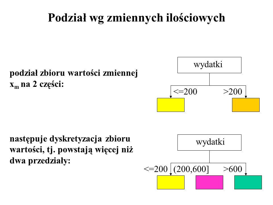 Podział wg zmiennych ilościowych podział zbioru wartości zmiennej x m na 2 części: następuje dyskretyzacja zbioru wartości, tj. powstają więcej niż dw