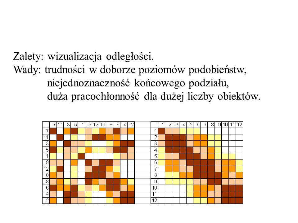 Zalety: wizualizacja odległości. Wady: trudności w doborze poziomów podobieństw, niejednoznaczność końcowego podziału, duża pracochłonność dla dużej l