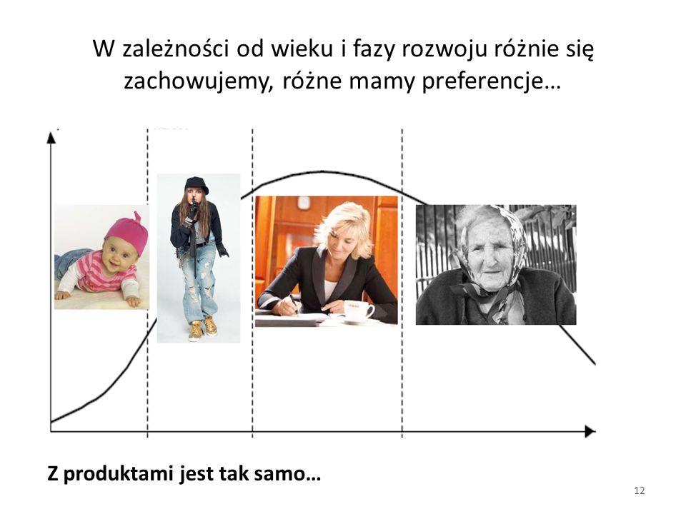 W zależności od wieku i fazy rozwoju różnie się zachowujemy, różne mamy preferencje… 12 Z produktami jest tak samo…