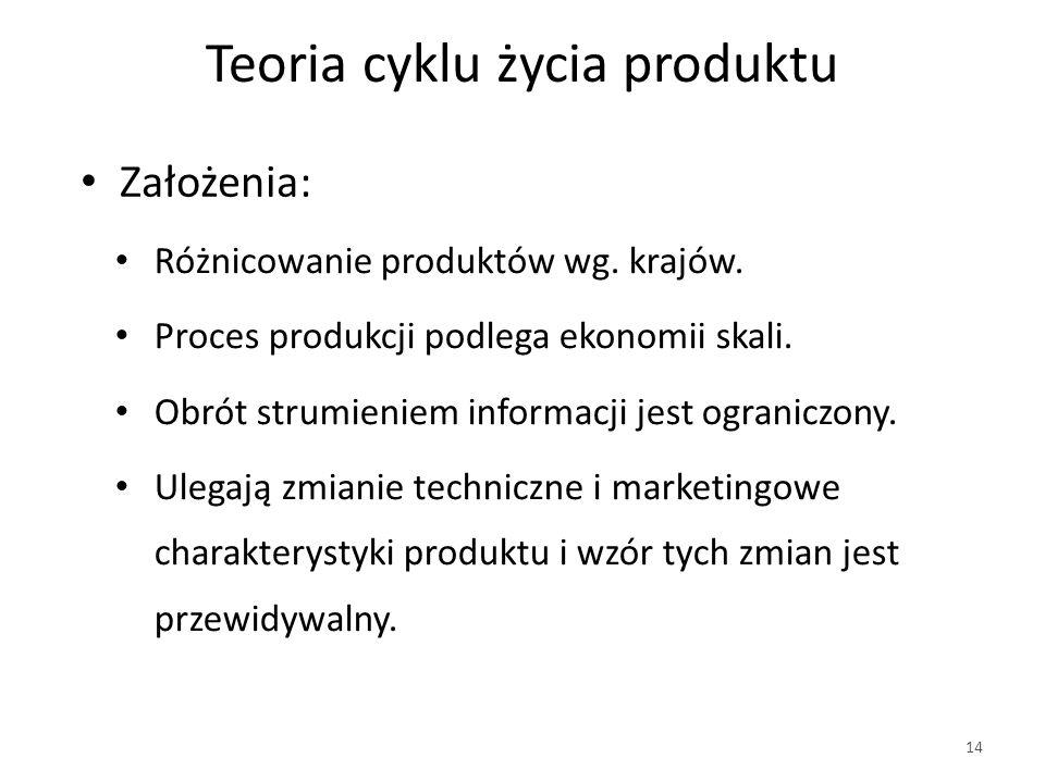 Teoria cyklu życia produktu Różnicowanie produktów wg.