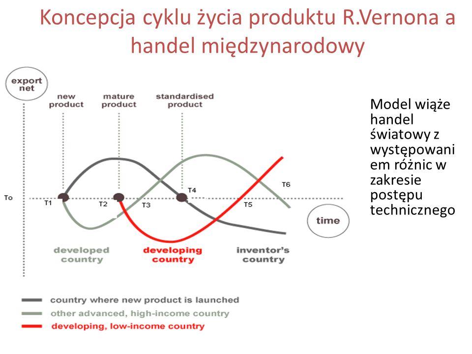 Koncepcja cyklu życia produktu R.Vernona a handel międzynarodowy Model wiąże handel światowy z występowani em różnic w zakresie postępu technicznego