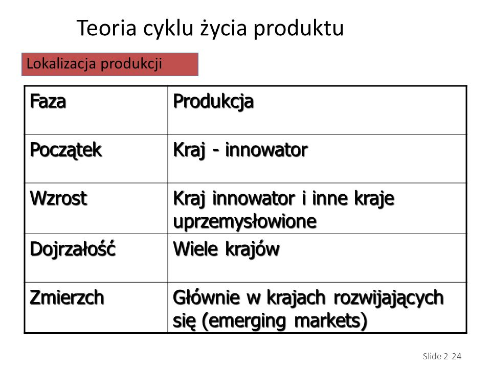 Teoria cyklu życia produktu FazaProdukcja Początek Kraj - innowator Wzrost Kraj innowator i inne kraje uprzemysłowione Dojrzałość Wiele krajów Zmierzch Głównie w krajach rozwijających się (emerging markets) Slide 2-24 Lokalizacja produkcji