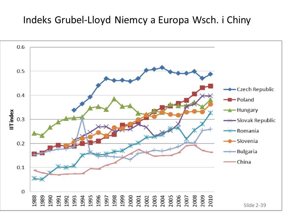 Indeks Grubel-Lloyd Niemcy a Europa Wsch. i Chiny Slide 2-39
