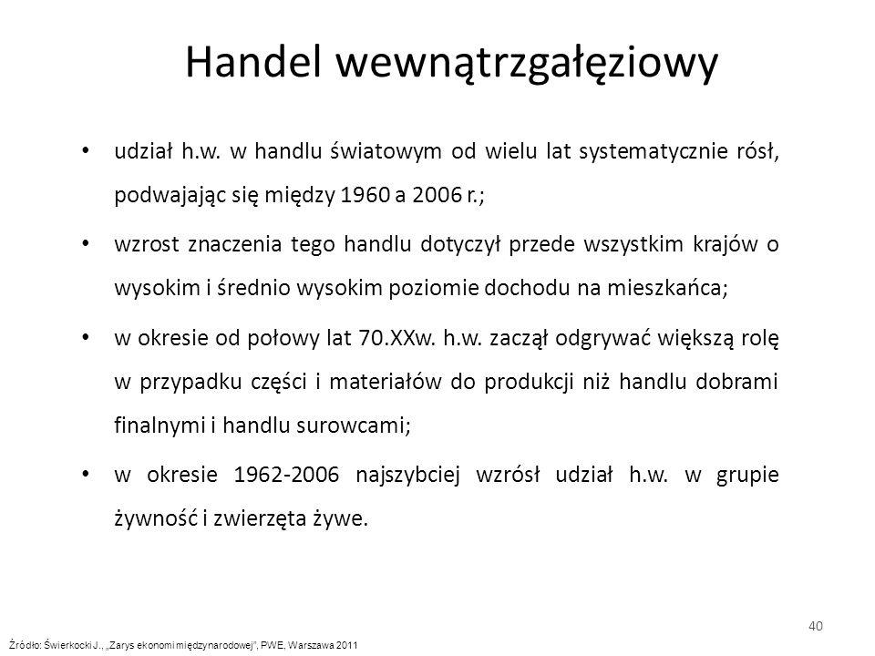 udział h.w.