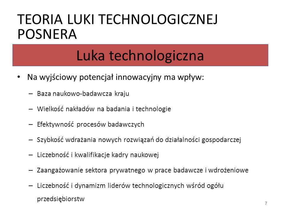 Luka technologiczna Na wyjściowy potencjał innowacyjny ma wpływ: – Baza naukowo-badawcza kraju – Wielkość nakładów na badania i technologie – Efektywność procesów badawczych – Szybkość wdrażania nowych rozwiązań do działalności gospodarczej – Liczebność i kwalifikacje kadry naukowej – Zaangażowanie sektora prywatnego w prace badawcze i wdrożeniowe – Liczebność i dynamizm liderów technologicznych wśród ogółu przedsiębiorstw TEORIA LUKI TECHNOLOGICZNEJ POSNERA 7