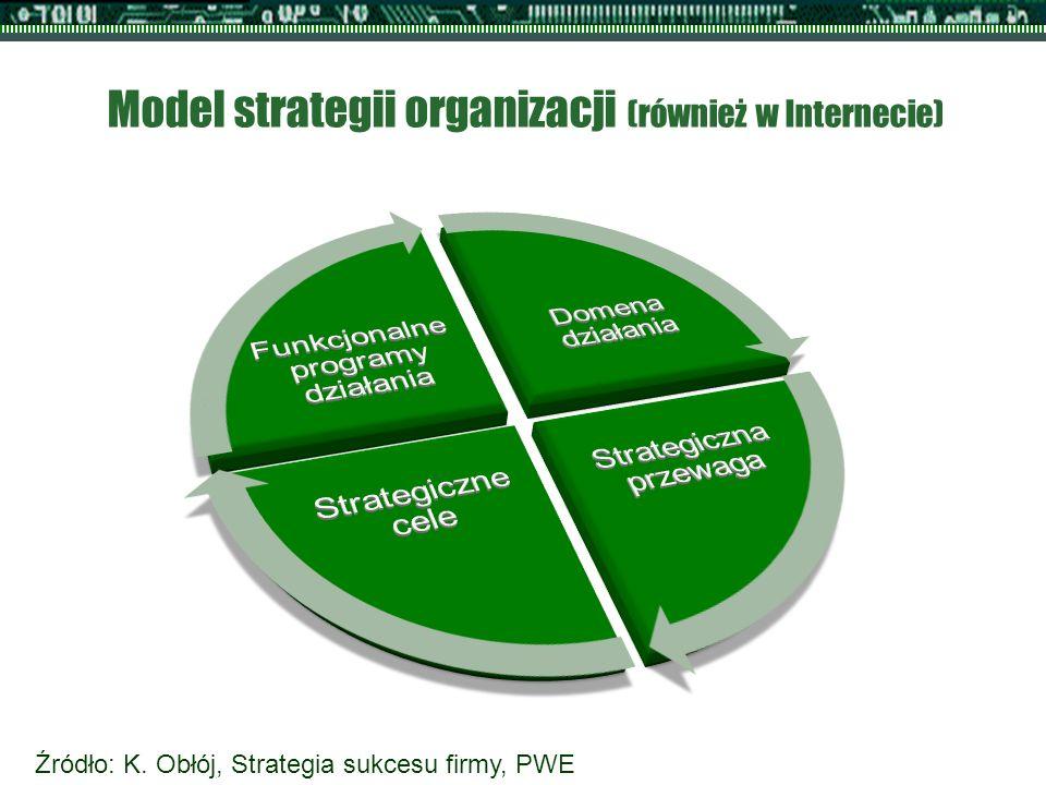 Model strategii organizacji (również w Internecie) Źródło: K. Obłój, Strategia sukcesu firmy, PWE