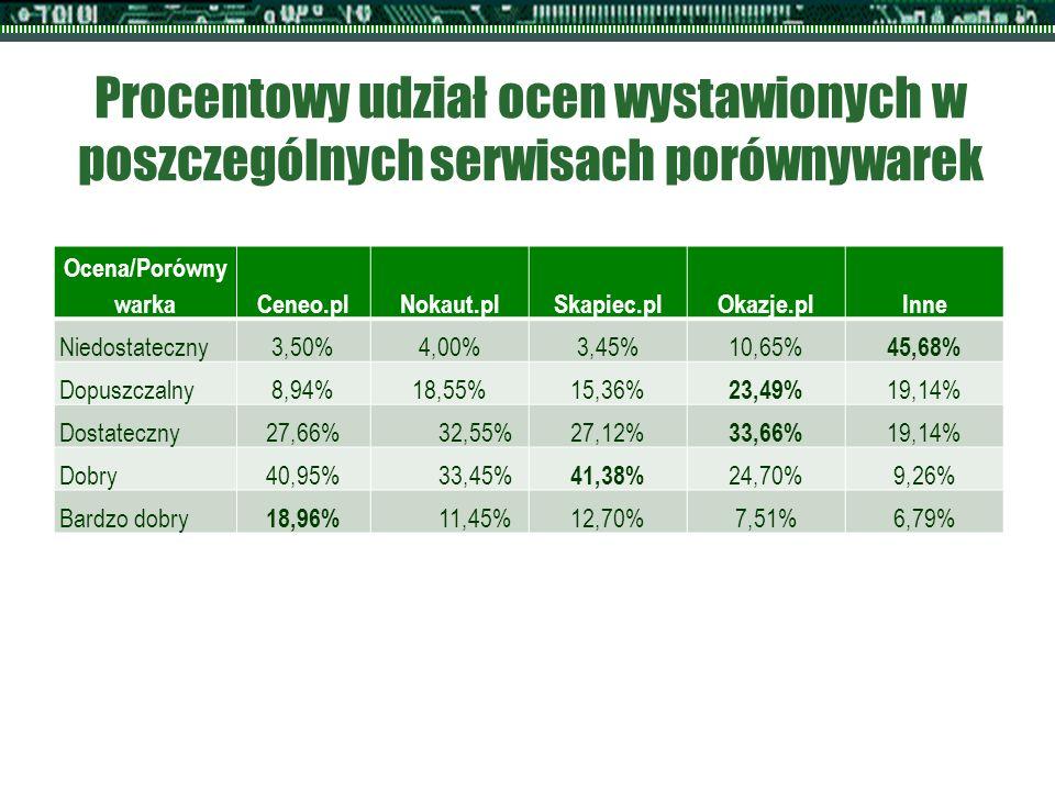 Procentowy udział ocen wystawionych w poszczególnych serwisach porównywarek Ocena/Porówny warkaCeneo.plNokaut.plSkapiec.plOkazje.plInne Niedostateczny3,50%4,00%3,45%10,65% 45,68% Dopuszczalny8,94%18,55%15,36% 23,49% 19,14% Dostateczny27,66%32,55%27,12% 33,66% 19,14% Dobry40,95%33,45% 41,38% 24,70%9,26% Bardzo dobry 18,96% 11,45%12,70%7,51%6,79%