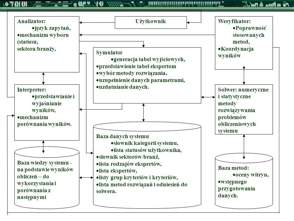 UżytkownikAnalizator:  język zapytań,  mechanizm wyboru (statusu, sektora/branży, Interpreter:  przedstawianie i wyjaśnianie wyników,  mechanizm porównania wyników.
