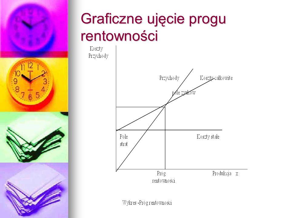 Graficzne ujęcie progu rentowności