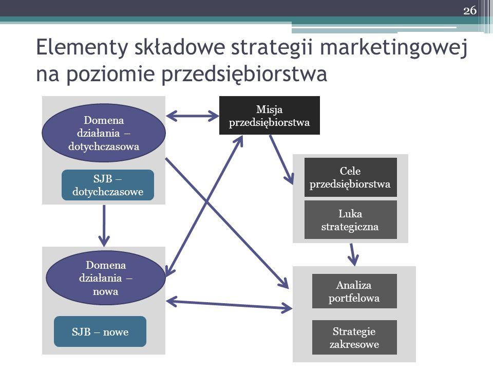 Elementy składowe strategii marketingowej na poziomie przedsiębiorstwa Domena działania – dotychczasowa SJB – dotychczasowe Misja przedsiębiorstwa Cel