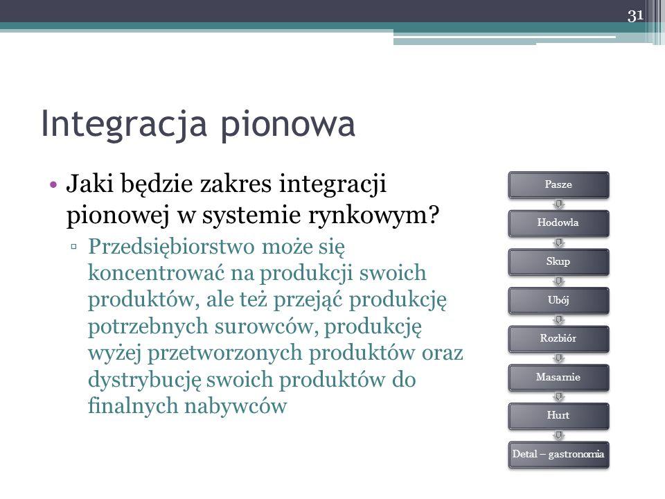 Integracja pionowa Jaki będzie zakres integracji pionowej w systemie rynkowym? ▫Przedsiębiorstwo może się koncentrować na produkcji swoich produktów,