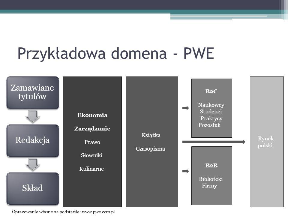 Przykładowa domena - PWE Zamawiane tytułów RedakcjaSkład Ekonomia Zarządzanie Prawo Słowniki Kulinarne Książka Czasopisma B2C Naukowcy Studenci Prakty