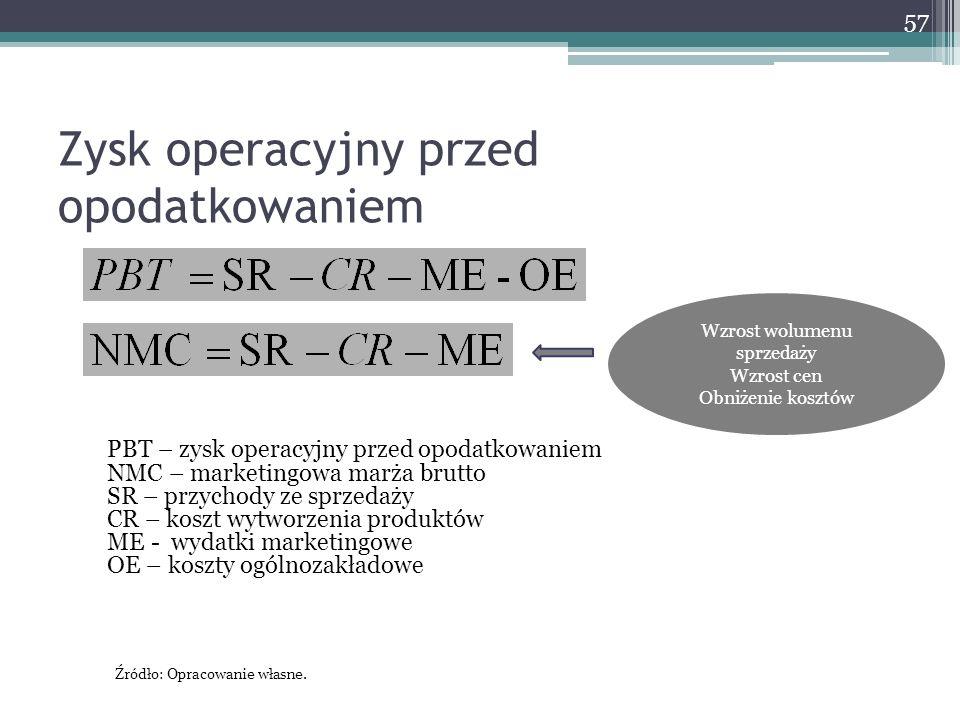 Zysk operacyjny przed opodatkowaniem 57 PBT – zysk operacyjny przed opodatkowaniem NMC – marketingowa marża brutto SR – przychody ze sprzedaży CR – ko