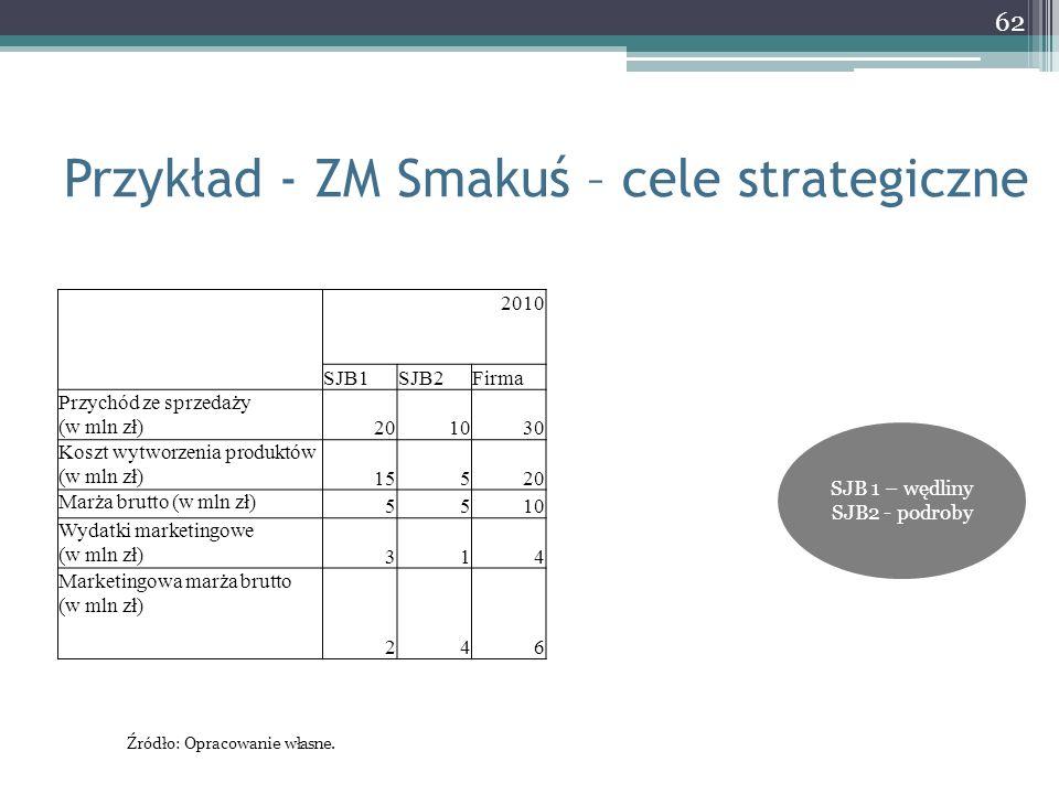 Przykład - ZM Smakuś – cele strategiczne 62 2010 SJB1SJB2Firma Przychód ze sprzedaży (w mln zł) 201030 Koszt wytworzenia produktów (w mln zł) 15520 Ma