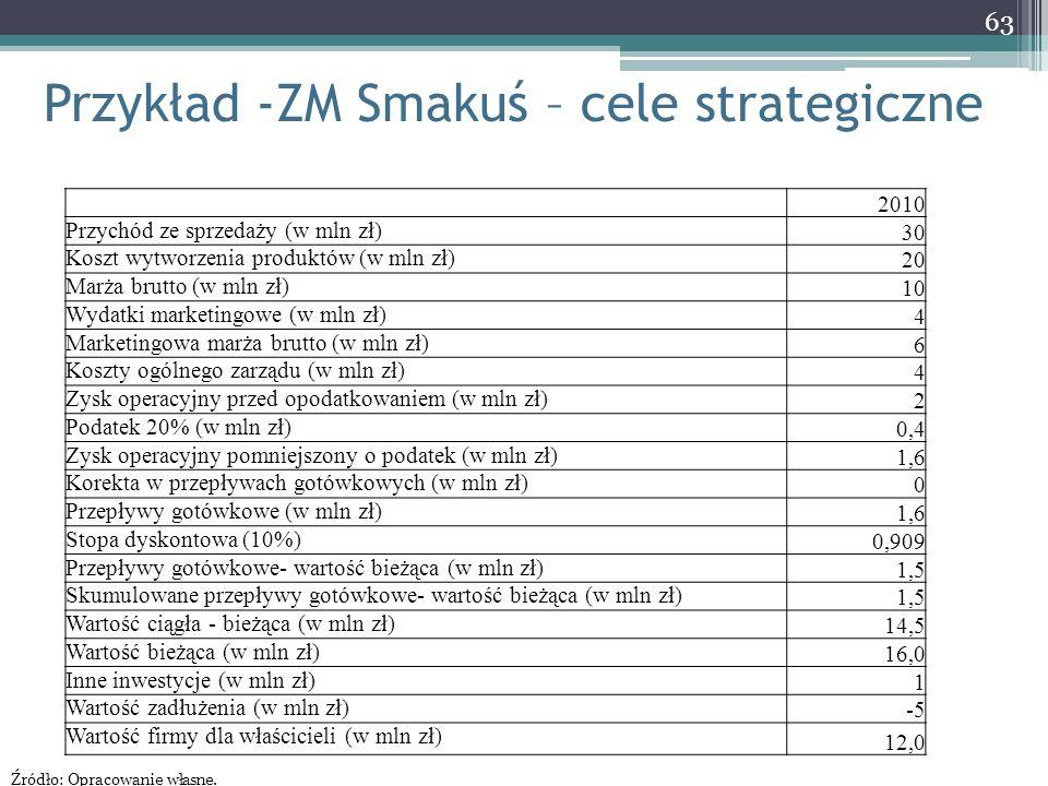 Przykład -ZM Smakuś – cele strategiczne 63 2010 Przychód ze sprzedaży (w mln zł) 30 Koszt wytworzenia produktów (w mln zł) 20 Marża brutto (w mln zł)