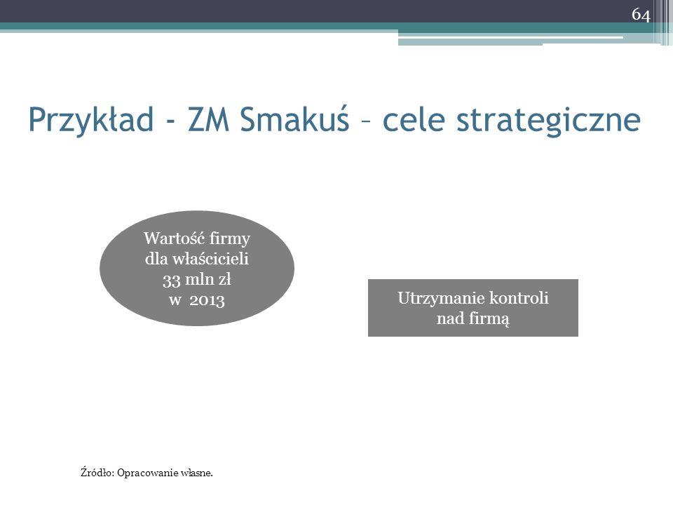 Przykład - ZM Smakuś – cele strategiczne 64 Wartość firmy dla właścicieli 33 mln zł w 2013 Utrzymanie kontroli nad firmą Źródło: Opracowanie własne.