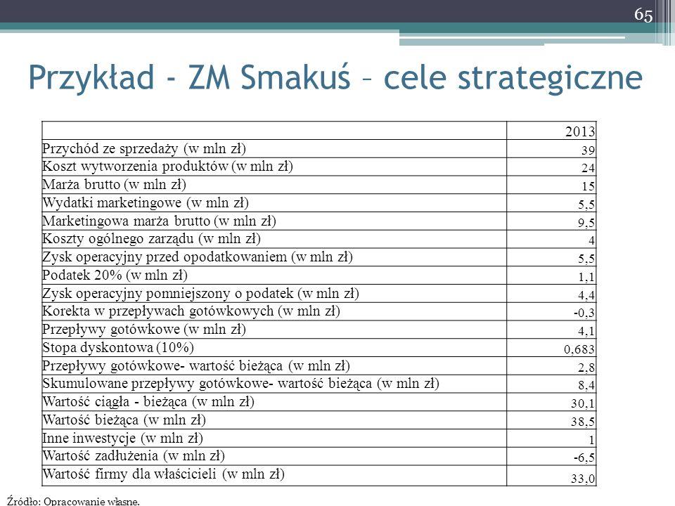 Przykład - ZM Smakuś – cele strategiczne 65 2013 Przychód ze sprzedaży (w mln zł) 39 Koszt wytworzenia produktów (w mln zł) 24 Marża brutto (w mln zł)