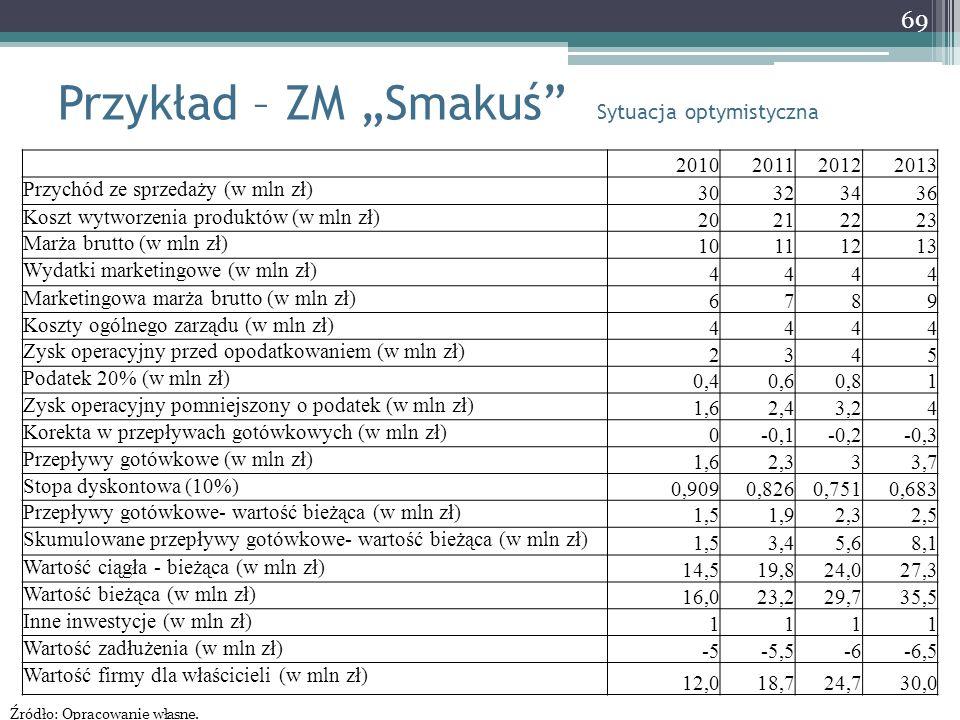 """Przykład – ZM """"Smakuś"""" Sytuacja optymistyczna 69 2010201120122013 Przychód ze sprzedaży (w mln zł) 30323436 Koszt wytworzenia produktów (w mln zł) 202"""