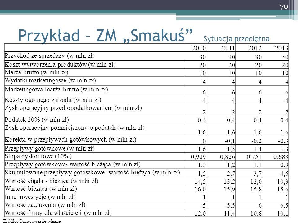 """Przykład – ZM """"Smakuś"""" Sytuacja przeciętna 70 2010201120122013 Przychód ze sprzedaży (w mln zł) 30 Koszt wytworzenia produktów (w mln zł) 20 Marża bru"""
