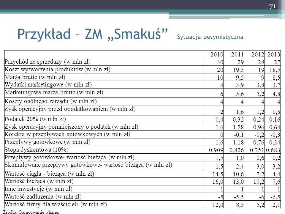 """Przykład – ZM """"Smakuś"""" Sytuacja pesymistyczna 71 2010201120122013 Przychód ze sprzedaży (w mln zł) 30292827 Koszt wytworzenia produktów (w mln zł) 201"""