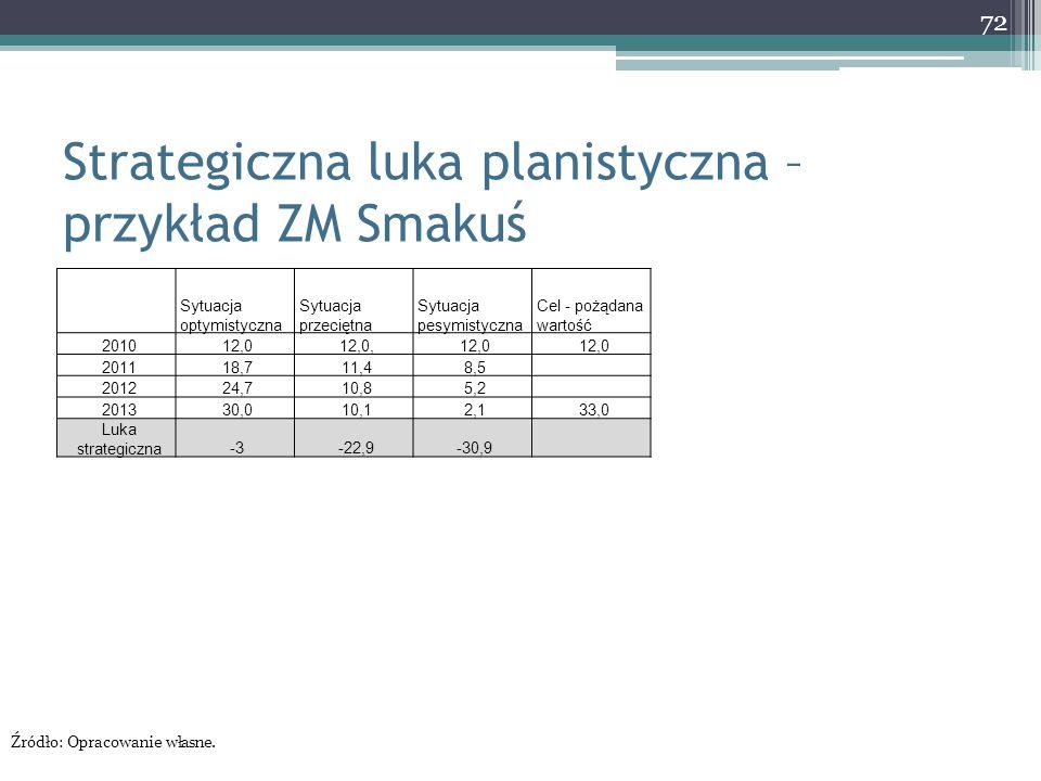 Strategiczna luka planistyczna – przykład ZM Smakuś 72 Sytuacja optymistyczna Sytuacja przeciętna Sytuacja pesymistyczna Cel - pożądana wartość 201012