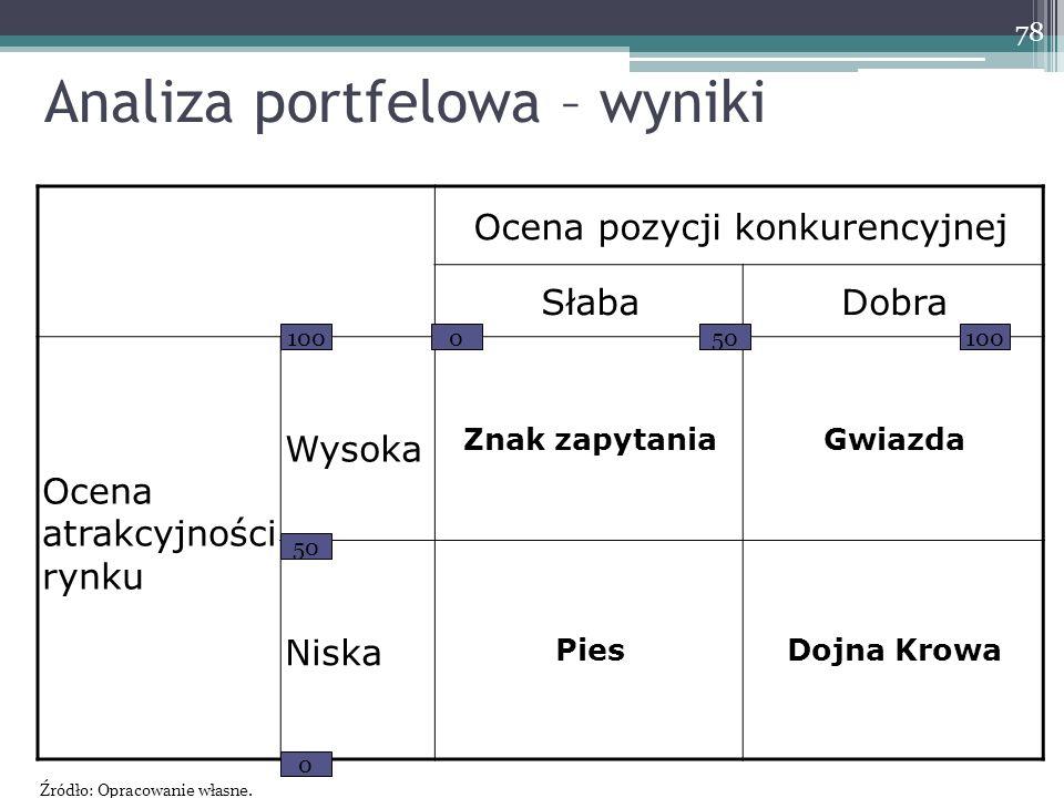 Analiza portfelowa – wyniki Ocena pozycji konkurencyjnej SłabaDobra Ocena atrakcyjności rynku Wysoka Znak zapytaniaGwiazda Niska PiesDojna Krowa 100 5