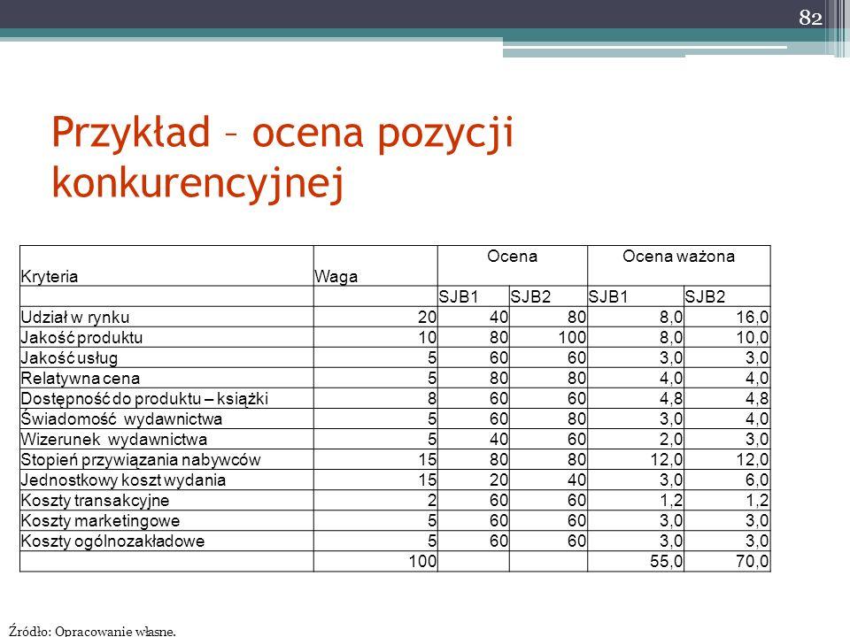 Przykład – ocena pozycji konkurencyjnej 82 KryteriaWaga Ocena Ocena ważona SJB1SJB2SJB1SJB2 Udział w rynku2040808,016,0 Jakość produktu10801008,010,0