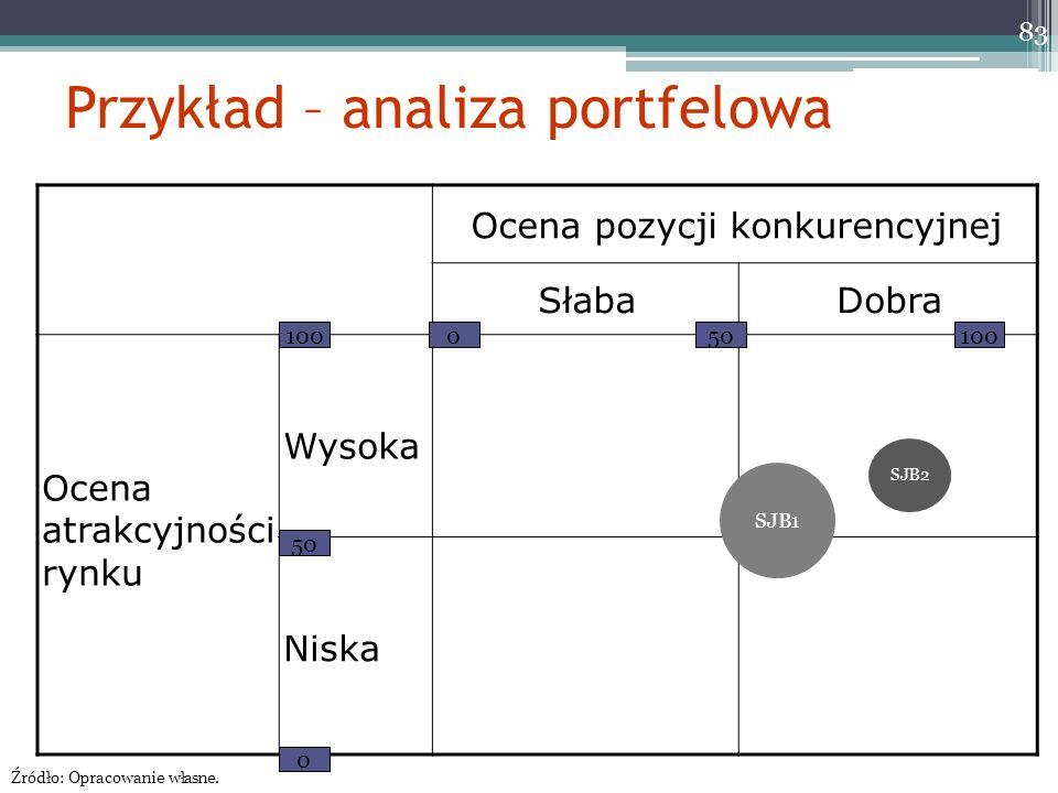 Przykład – analiza portfelowa Ocena pozycji konkurencyjnej SłabaDobra Ocena atrakcyjności rynku Wysoka Niska 100 50 0 0 100 83 SJB1 SJB2 Źródło: Oprac